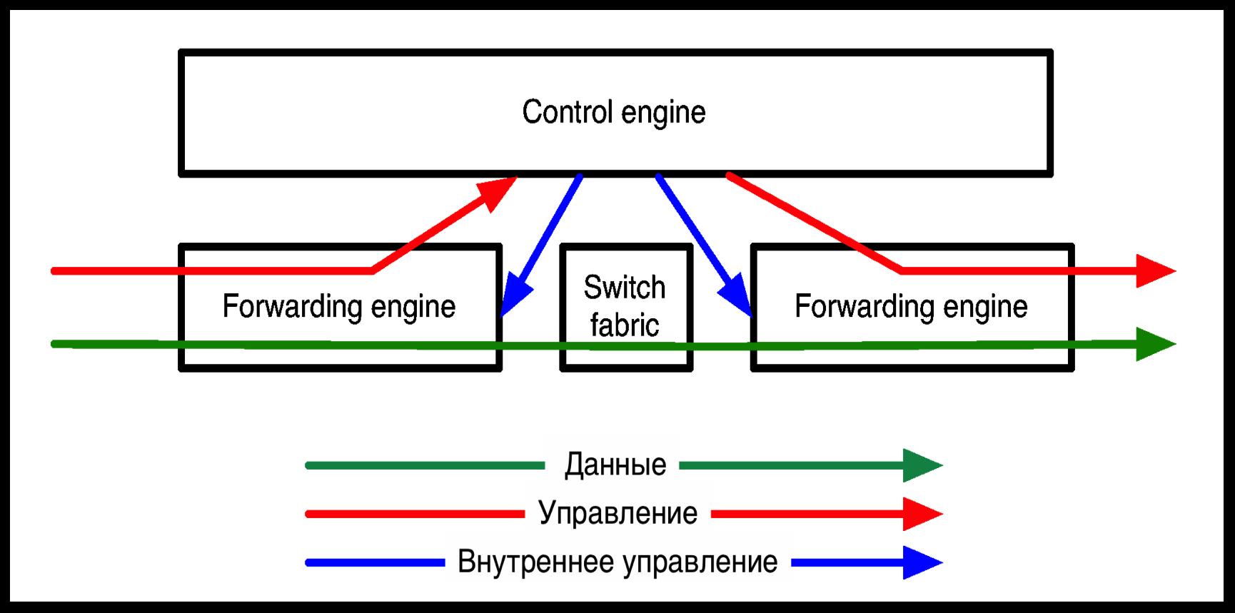 SDN: революция или эволюция? Семинар в Яндексе