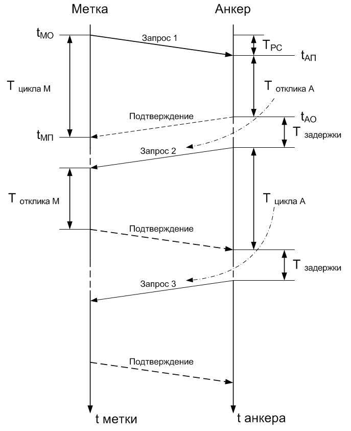 SDS TWR Измерение расстояния без рулетки и синхронизации