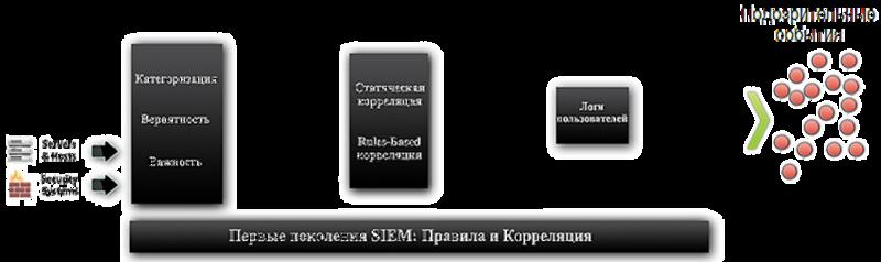 SIEM системы: а есть ли перспективы у OpenSource?