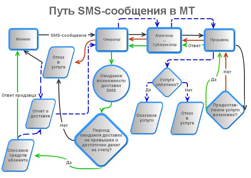 Жизненный цикл SMS в МТ