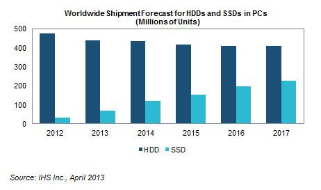 Эксперты IHS iSuppli уверены, что в ближайшие годы основным типом устройств хранения останутся HDD