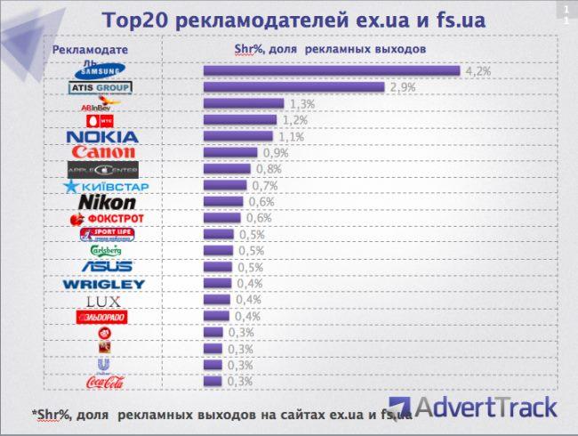 Samsung — самый активный рекламодатель на «пиратских» сайтах Украины