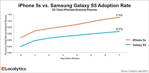 Samsung Galaxy S5 опережает Apple iPhone 5s по популярности на начальном этапе продаж