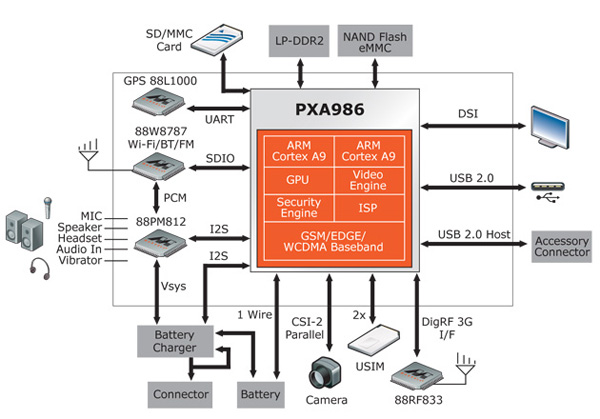 Marvell PXA986, блок-схема