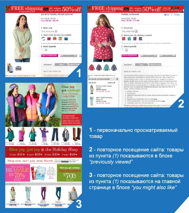 ShopDataMining — как последнее слово в повышении конверсии сайта