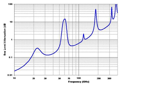 Siklu — беспроводной гигабит без частот. Опыт инсталляции