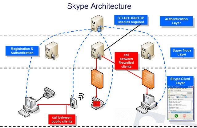 Skype вводит синхронизацию сообщений на разных устройствах
