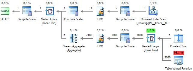 String Aggregation in the SQL Server World