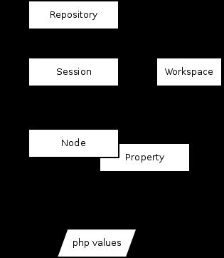 Процесс получения данных в PHPCR