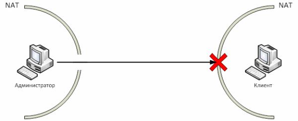 SysAdmin Anywhere: Используем UDP Hole Punching для реализации удаленного рабочего стола
