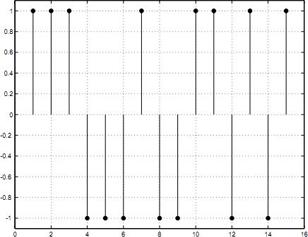 TDS и MLS методики оценок импульсных характеристик
