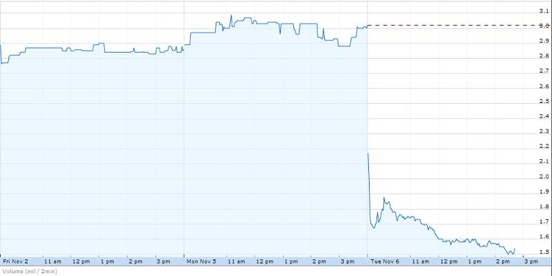 THQ потеряла половину своей капитализации