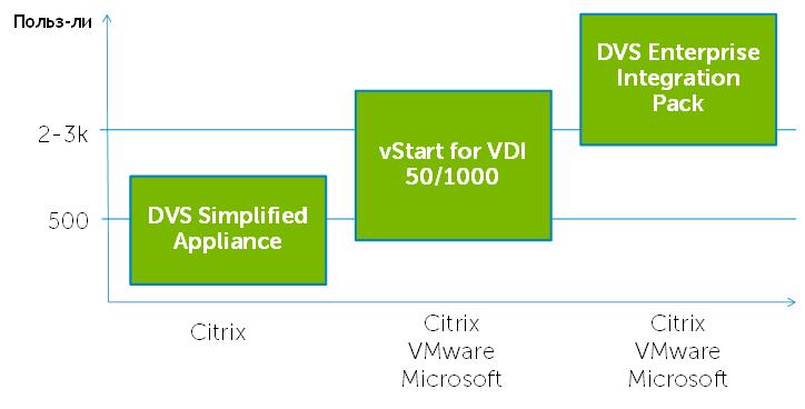 VDS, VDI, кого хочешь выбирай: виртуализация десктопов глазами Dell