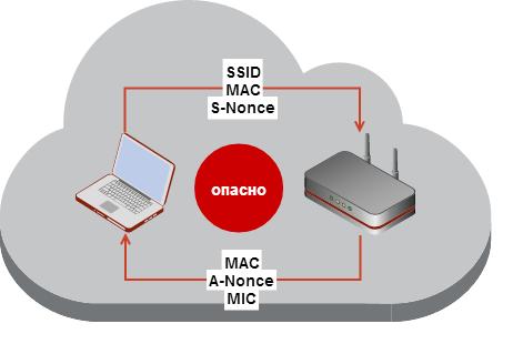Wi Fi сети: проникновение и защита. 3) WPA. OpenCL/CUDA. Статистика подбора