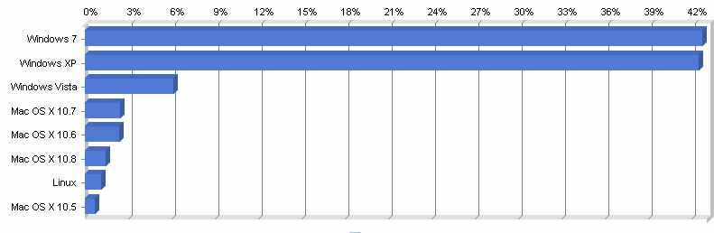 Windows 7 стала самой популярной операционной системой. OS X в целом третья