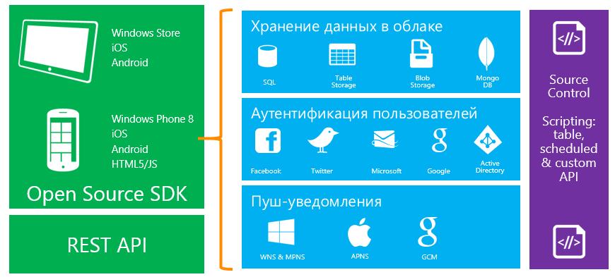 Windows Azure для стартапов: ресурсы на 150$ каждый месяц