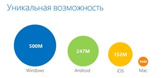 Windows Store открывается российским разработчикам — будьте первыми!