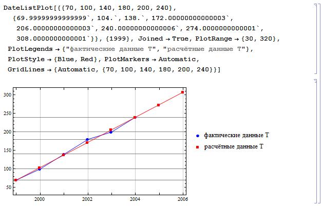 Wolfram Math in Logistics: Прогнозирование материалопотока и товарооборота