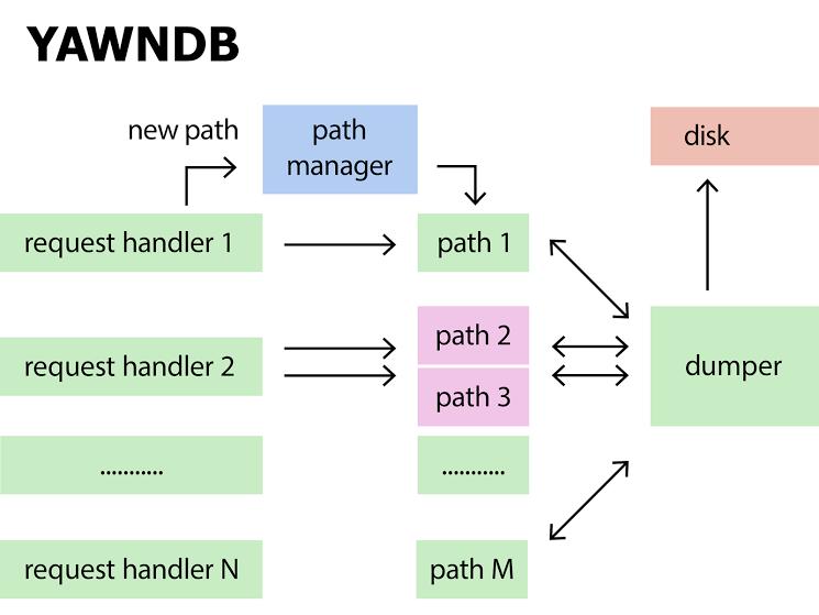 YAWNDB — time series база данных