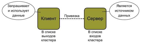 ZigBee. Совместимость устройств, профили приложений, кластеры, конечные точки, привязки