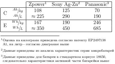 Zpower: ультра компактно? ультра дорого!