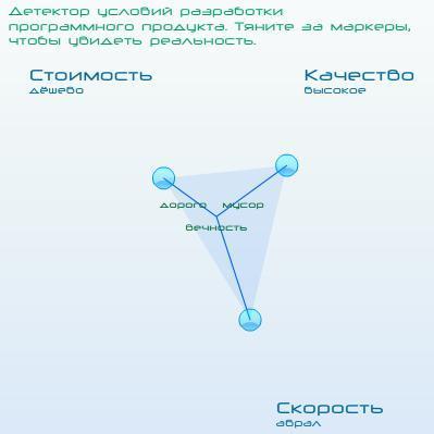 Управление проектами / Универсальный детектор определения условий разработки программного продукта для заказчиков