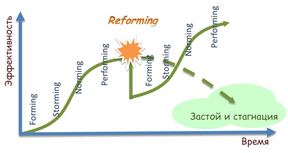 Адаптивное управление программным проектом. Принципы и примеры