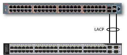 Агрегация каналов между Cisco Catalyst и Avaya ERS
