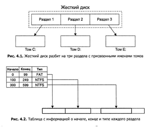 Алгоритм поиска удаленных файлов: файловая система FAT