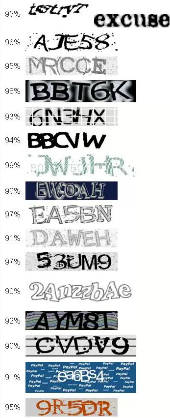 Американский стартап разработал нейросеть, распознающую популярные CAPTCHA с точностью более 90%