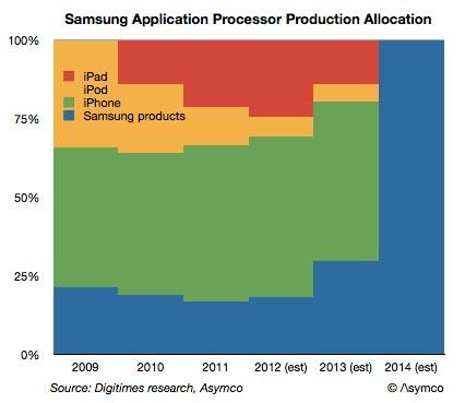 Аналитики Asymco наглядно показали, к чему приведет отказ Apple от услуг Samsung по выпуску процессоров