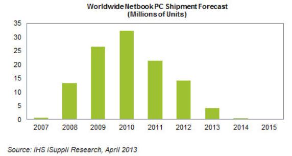 По прогнозу аналитиков, в 2013 году будет продано не более 4 млн. нетбуков