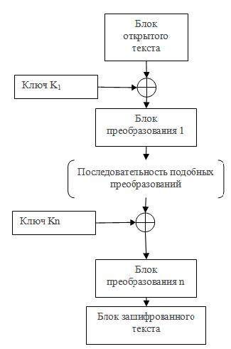 Анализ хеш функций для повышения криптостойкости алгоритмов
