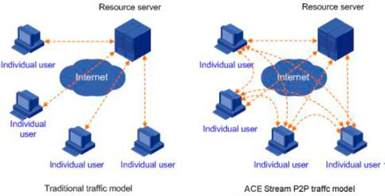 Анонс! ACE Stream — новая эра TV и Интернет вещания