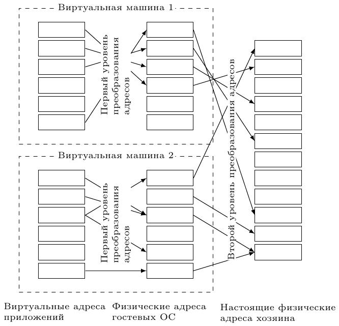 Аппаратная виртуализация. Теория, реальность и поддержка в архитектурах процессоров