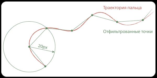 Аппроксимация кривой в траекторию стрелы для игры St.Val