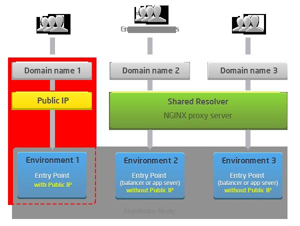 Архитектура кластера Jelastic: высокоуровневый обзор системы Platform as Infrastructure