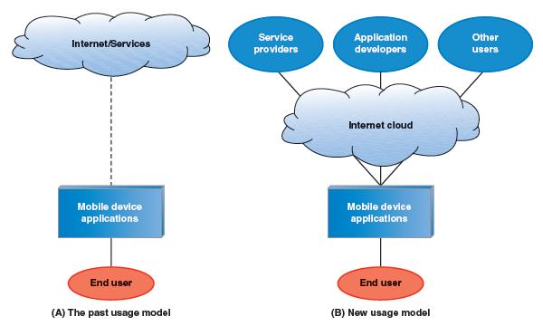 Архитектура мобильных ОС. Тенденции и впечатления пользователей