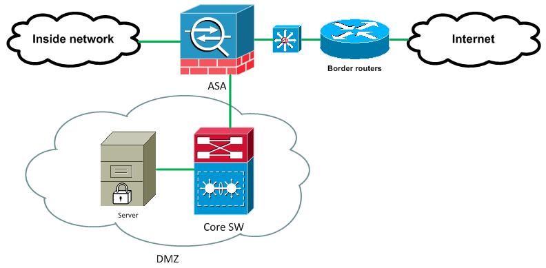 Архитектура сети на базе Cisco для оперативного включения защиты от DDoS