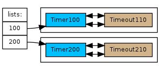 Архитектура таймеров в node.js