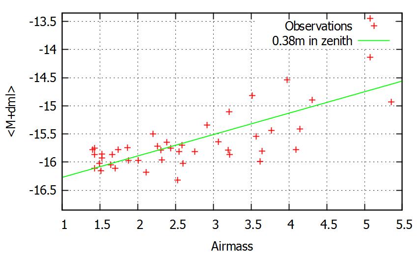 Атмосферное поглощение или как оценить загрязнёность воздуха
