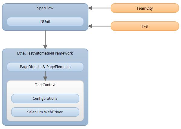 Автоматизация тестирования Web приложений