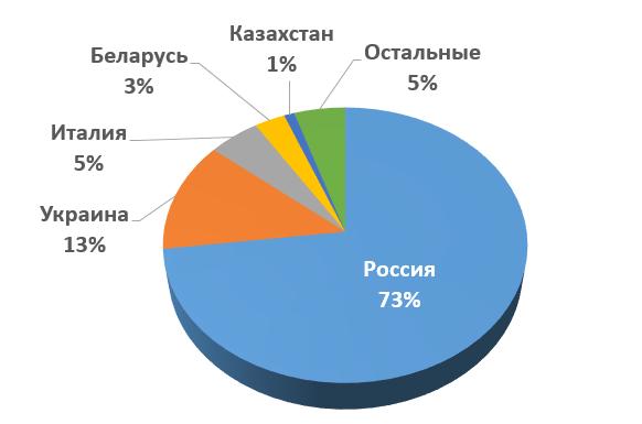 Банковский троян Win32/Corkow атакует российских пользователей