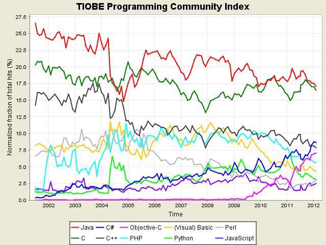 Программирование / Индекс популярности языков программирования за февраль 2012