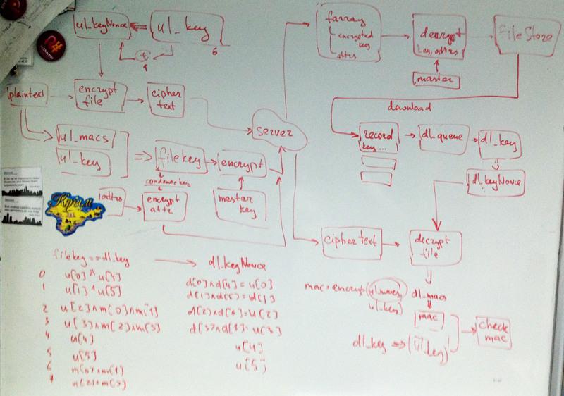 Берем под контроль криптографию в облачном хранилище MEGA