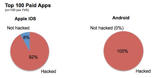 Бесплатность не защита: 40% бесплатных приложений на iOS и 80% на Android взламываются