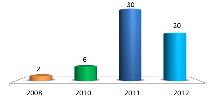 Безопасность SCADA в цифрах