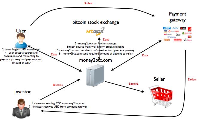 Серые схемы заработка биткоинов