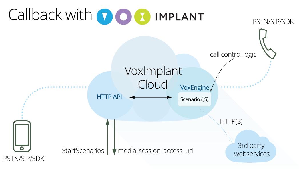 Быстрое создание callback сценариев с помощью VoxImplant