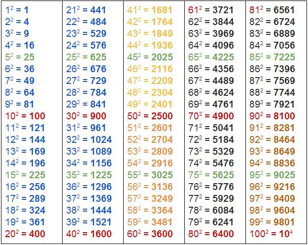 Быстрое возведение чисел от 1 до 100 в квадрат